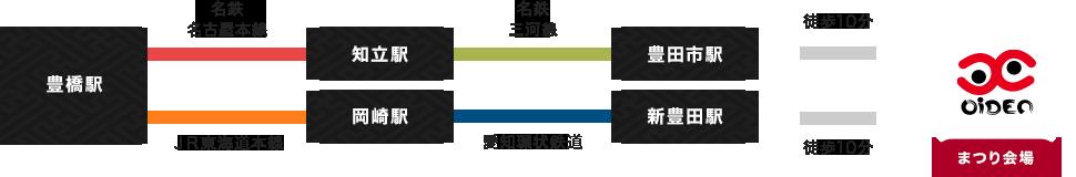 豊橋駅より、JR東海道本線乗車、岡崎駅乗り換え、愛知環状鉄道にて新豊田駅へ。新豊田駅から会場へは徒歩10分。