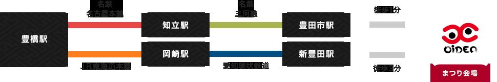 豊橋駅より、JR東海道本線乗車、岡崎駅乗り換え、愛知環状鉄道にて新豊田駅へ。新豊田駅から会場へは徒歩3分。